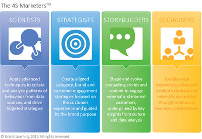 The 4S Marketers: How to design the Marketing Organisation of the Future