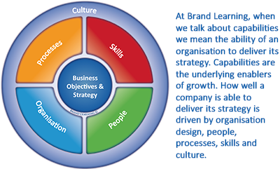 The Brand Learning Wheel - joining up the organisation