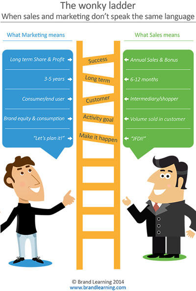 The wonky ladder: when sales and marketing don't speak the same language