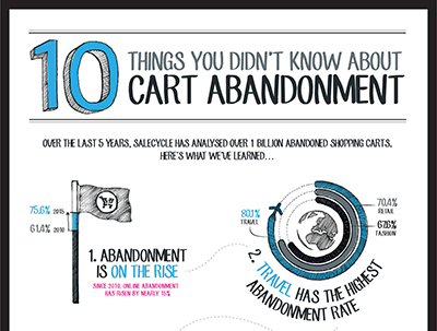 10 things about cart abandonment
