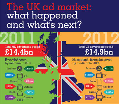 The UK ad market: what happened and what's next?