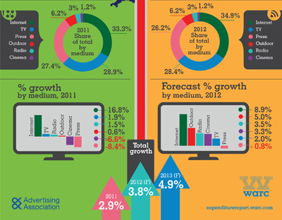 Infographic: UK ad market - what happened and what's next? | warc.com