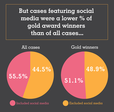 But cases featuring social media were a lower % of gold award winners than of all cases