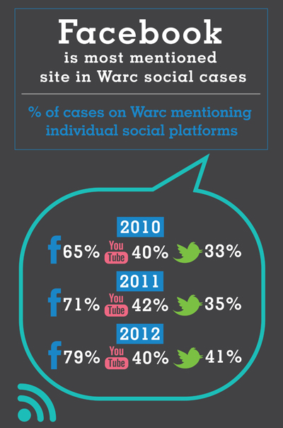 Facebook is most mentioned site in Warc social cases
