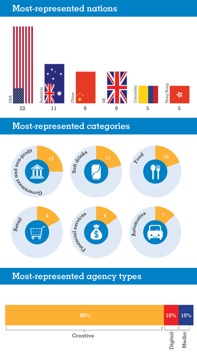 Warc 100 infographic