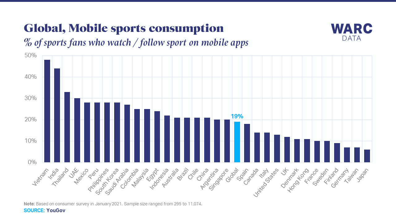 One in five fans use mobile apps to consume sports content