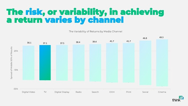 Australian brands and the difference between efficient and effective ROI: ThinkTV study