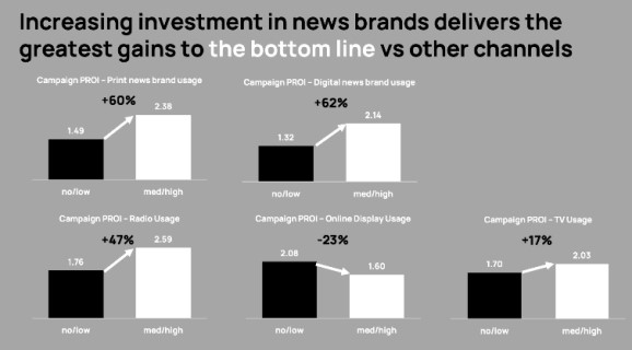Not investing enough in news brands could have negative results