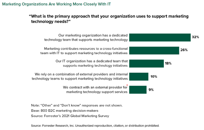 CMO and CIO collaboration key to business growth: report