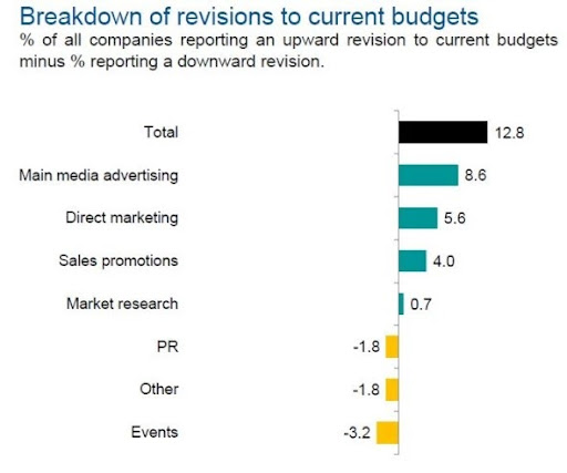 Marketing budget growth at strongest in over four years