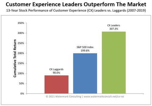 Customer Experience: The economic value is significant