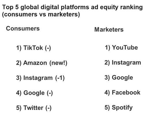 Global ad equity rankings: TikTok is tops for second year
