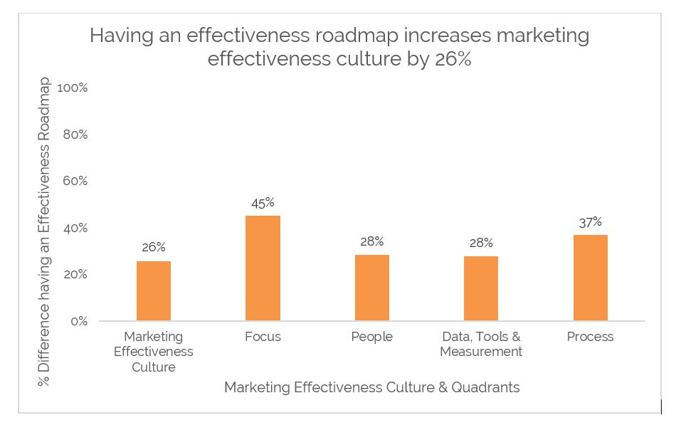 Effectiveness roadmaps give 26% boost to marketing effectiveness cultures