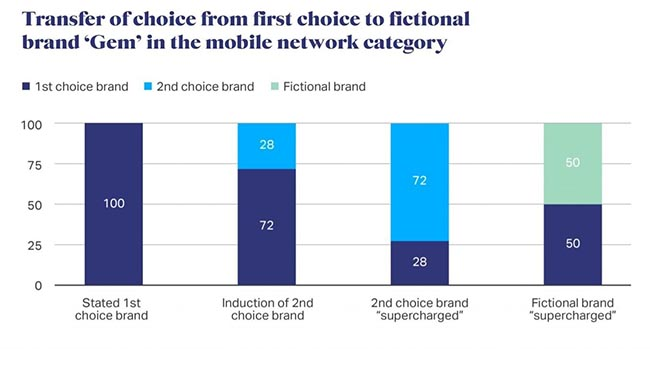 Even fictional brands can win online
