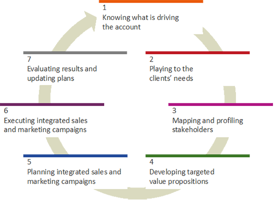 A guide to account-based marketing