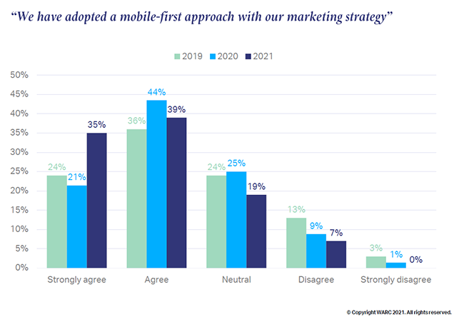 Three in four APAC marketers have adopted a mobile first approach