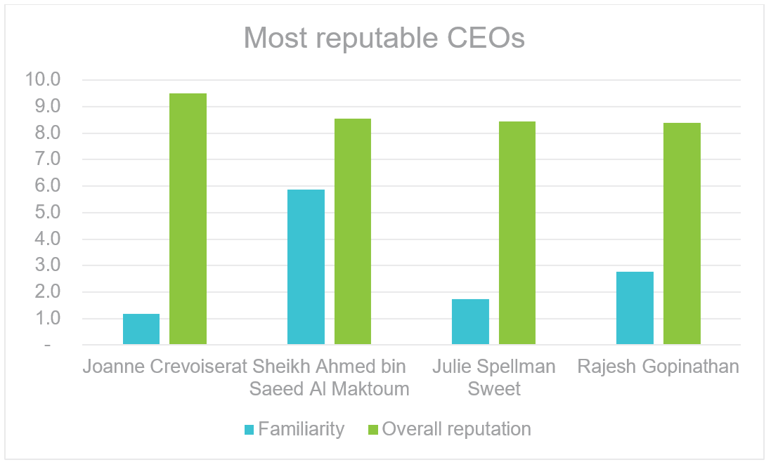 The effect of CEO reputation on brand value