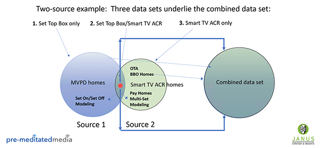 Recommendations for commingling set-top box data and Smart TV ACR data