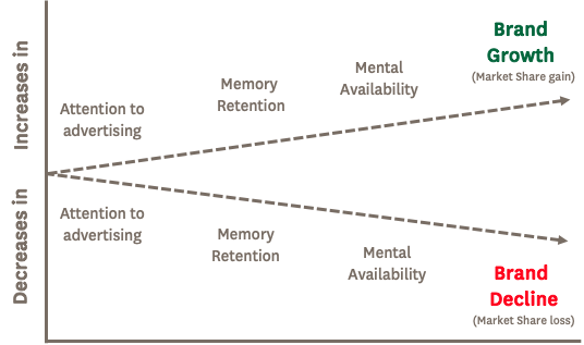 Linking human attention to mental availability
