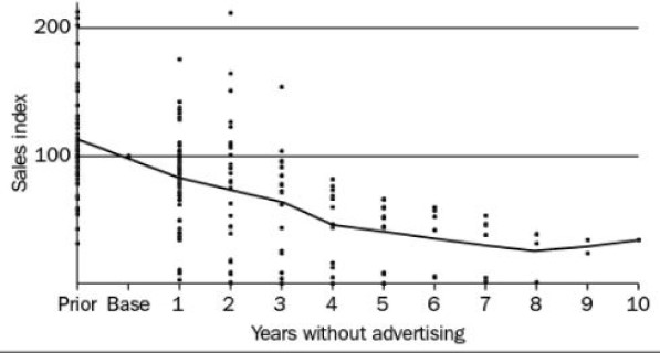 Why equity advertising is essential