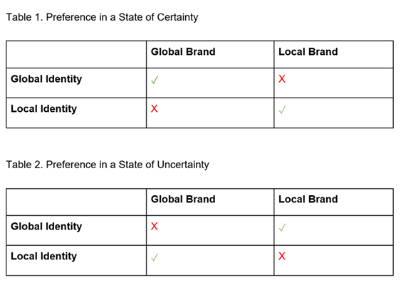 Global vs local: managing brands in a world of uncertainty
