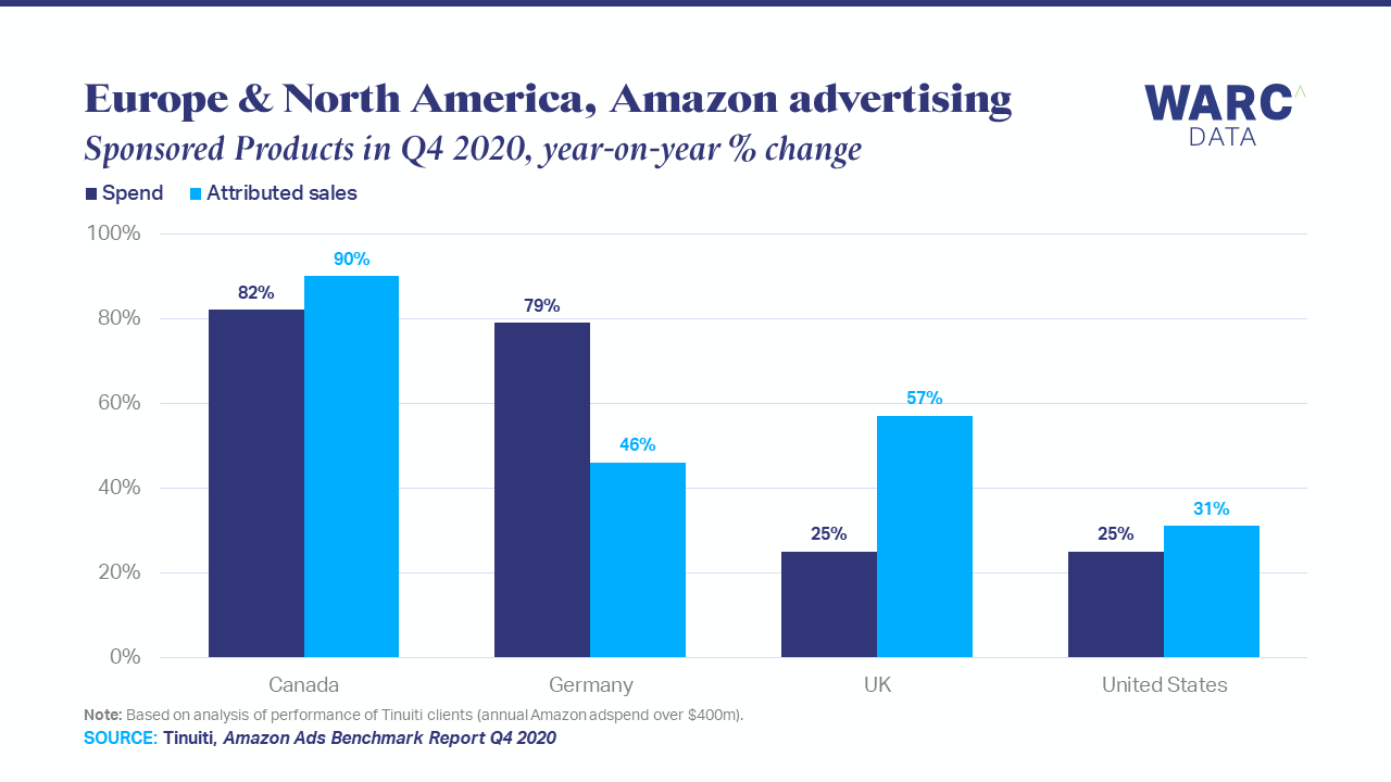 Brands spent and sold 50% more on Amazon in Q4