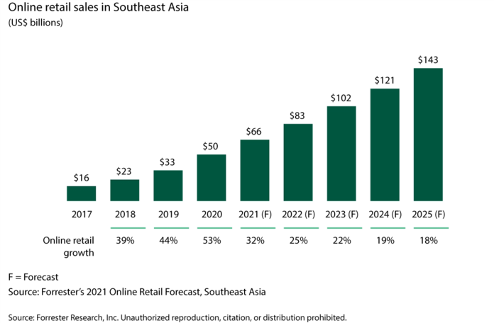 SEA is world's fastest-growing online retail market: report
