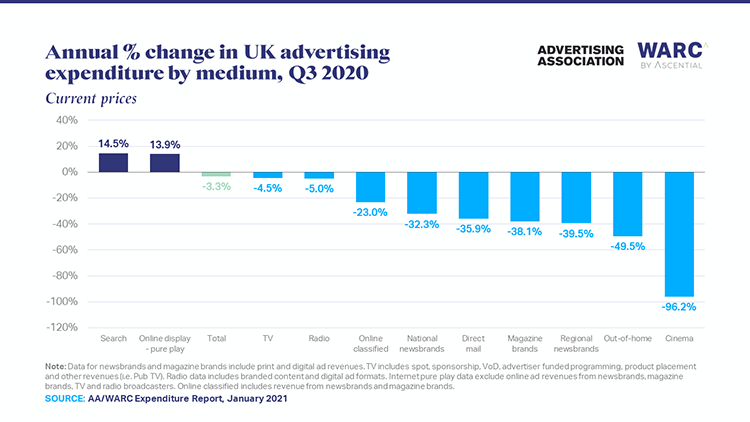 Online a bright spot as UK ad market to recover growth in 2021