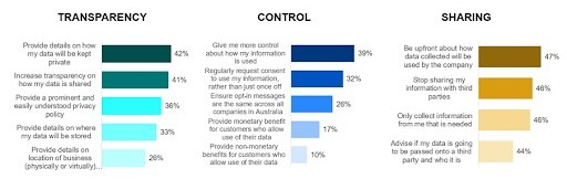 Digital marketers need to educate Aussie consumers on data sharing