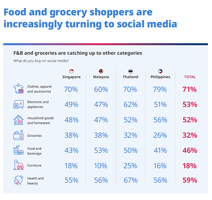 Social commerce continues surging in SEA: Report