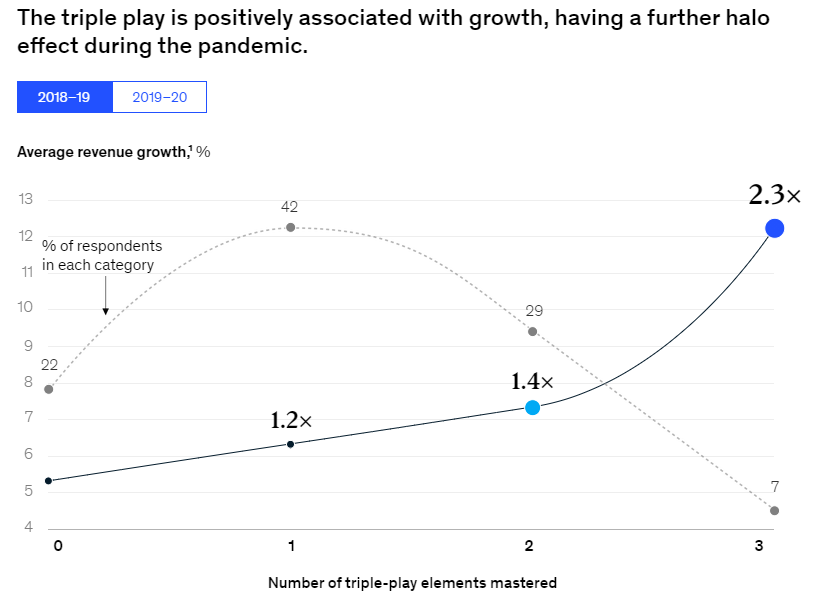 Understanding the power of the 'growth triple play'