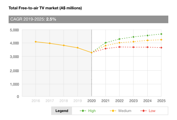 BVOD slows down Free-To-Air's free fall in Australia: PwC