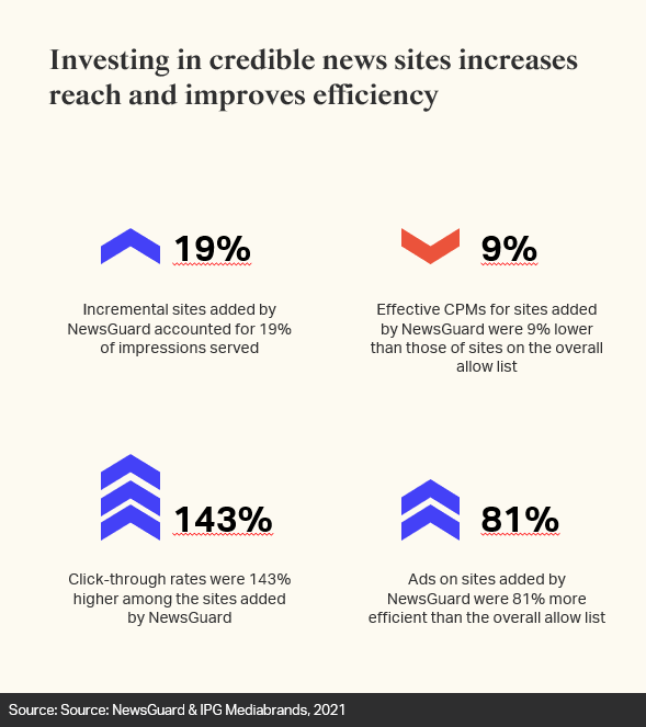 Investing in quality journalistic environments boosts reach, efficiency