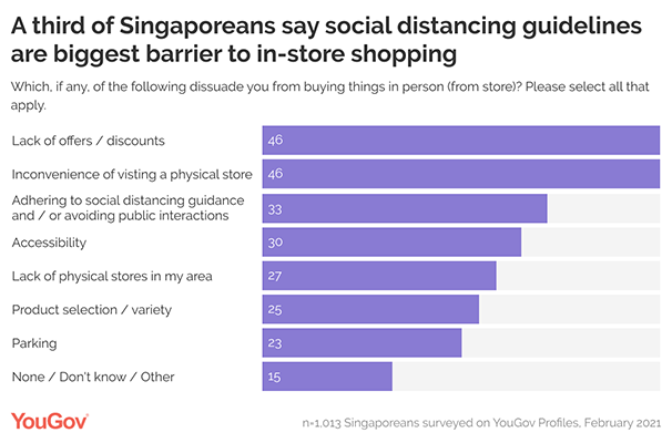 Brick and mortar vs online: Singapore consumers' pandemic choices