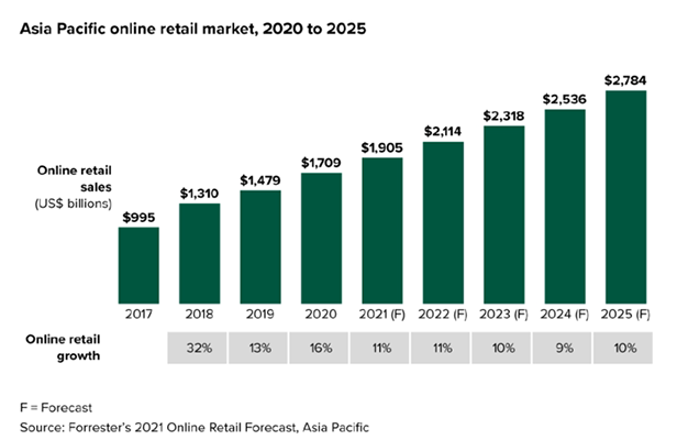 APAC online retail to add US$1 trillion by 2025: Forrester