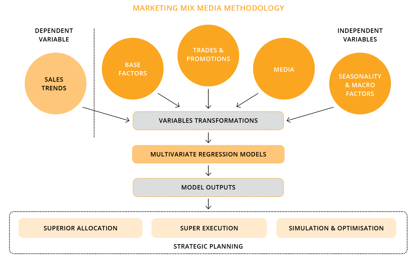 How scientific methodology improves ROI from media investment