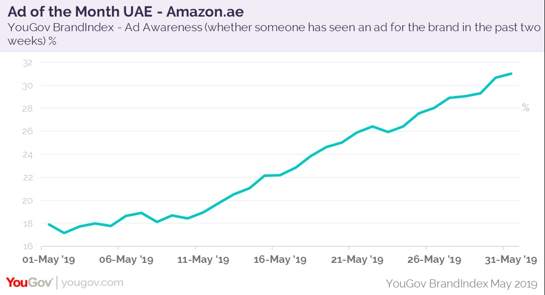 YouGov Ad of the Month – UAE: Amazon ae | WARC