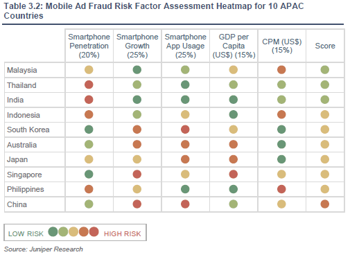 Mobile Ad Fraud Risk Factor Assessment Heat-map for 10 APAC Countries