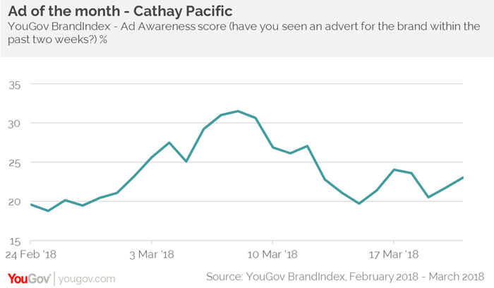 cathay pacific marketing strategy