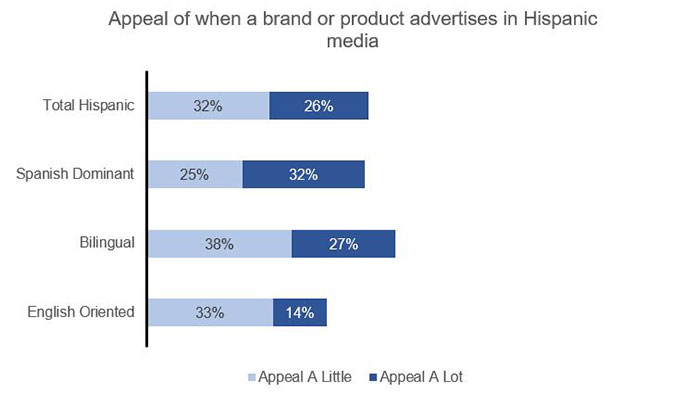 Why it's time to advertise in English and Spanish in the US | WARC