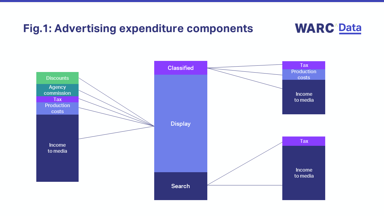 Fig. 1 Advertising expenditure components
