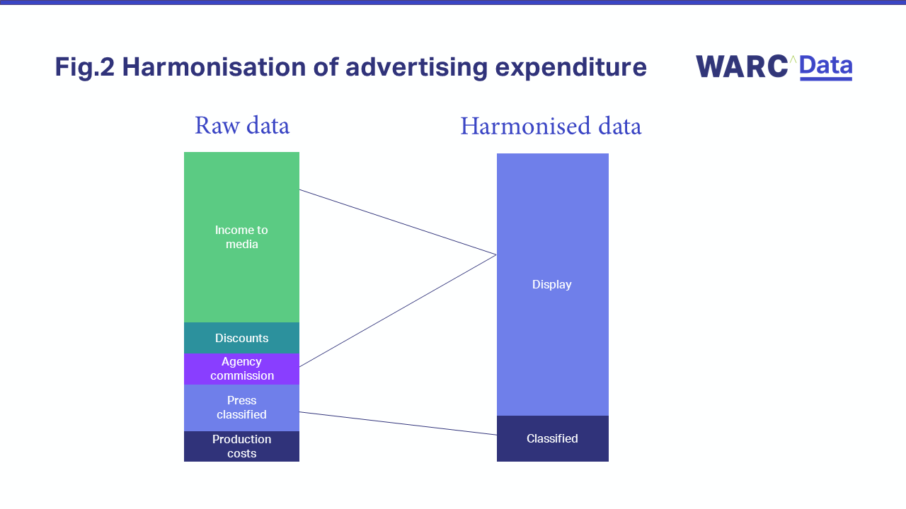 Fig. 2 Harmonisation of advertising expenditure