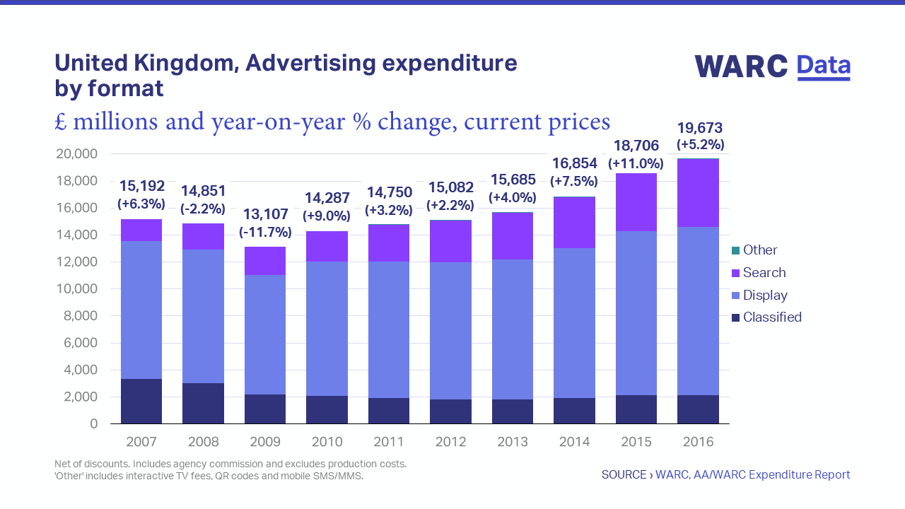 uk advertising expenditure by format warc