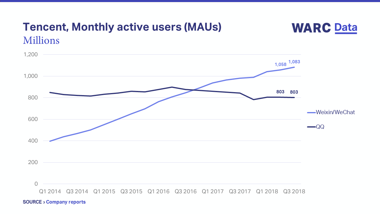 WeChat users grows further above 1 billion while QQ
