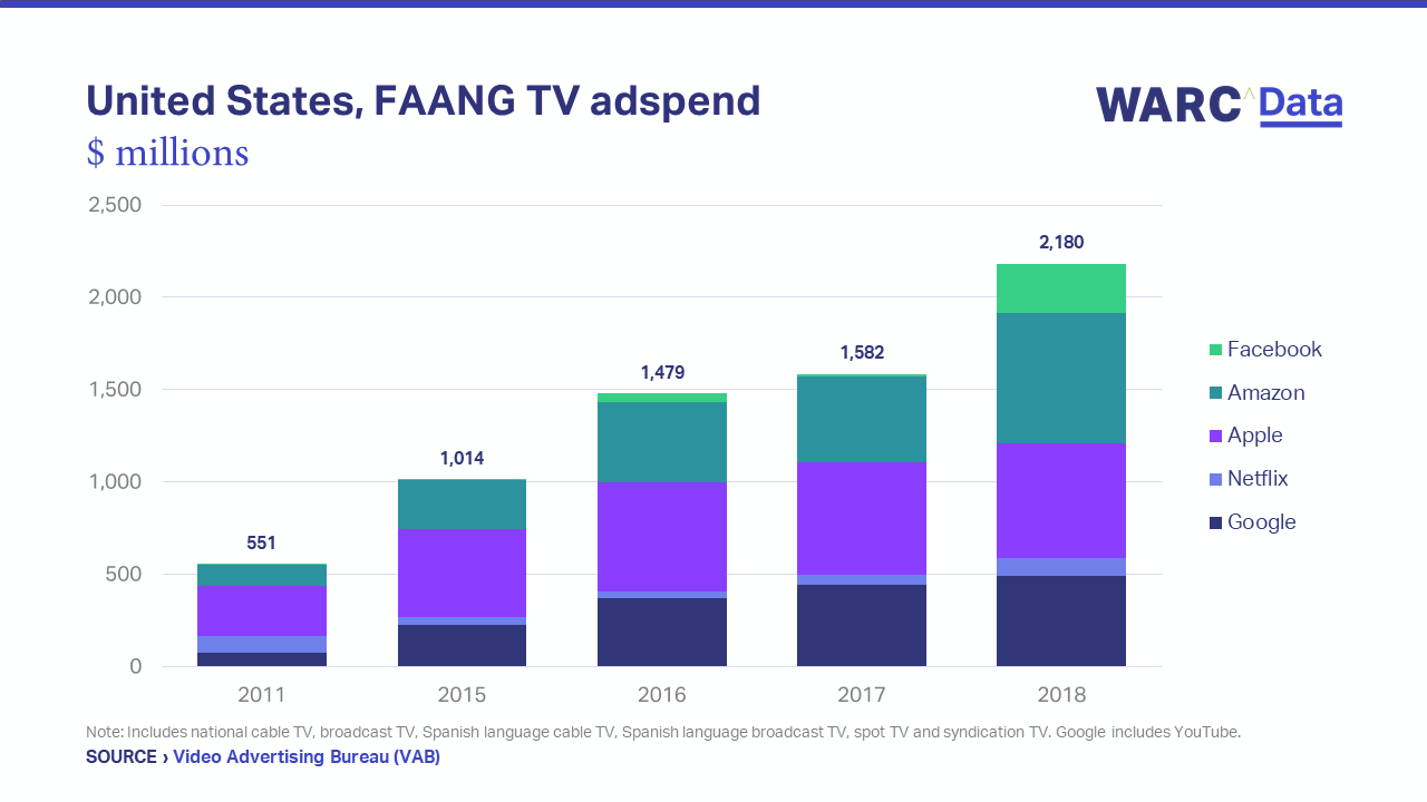 FAANG brands double TV adspend in last four years | WARC