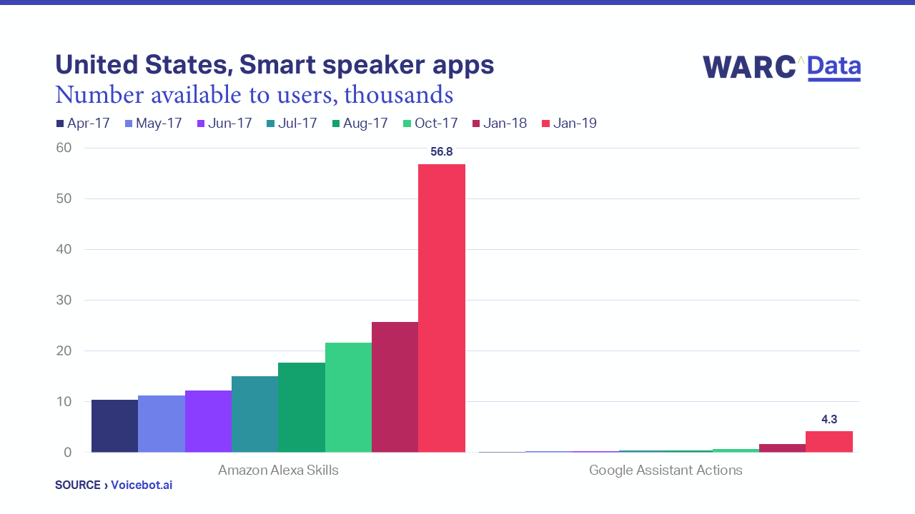 1,250% more smart speaker apps on Amazon devices than on