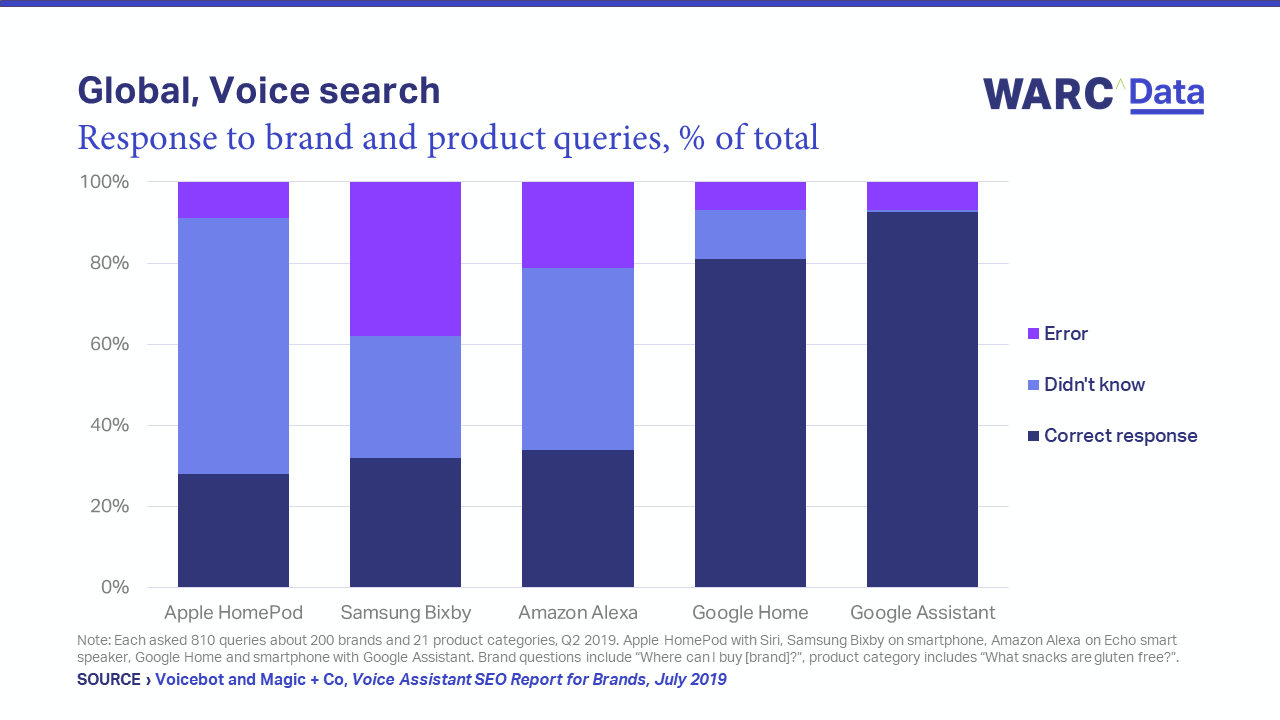 Google voice search is most effective for brands | WARC