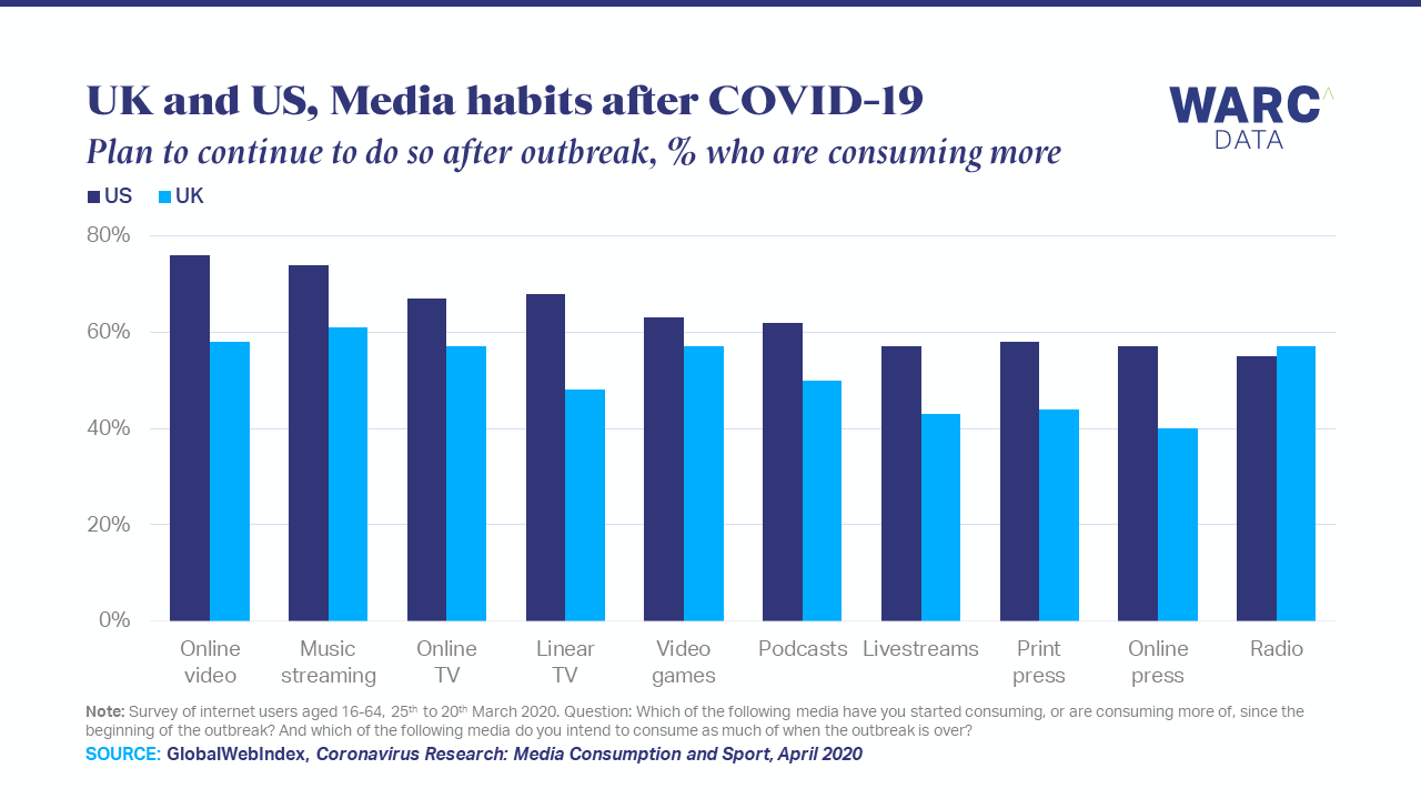 Greater media consumption likely to sustain after COVID-19 | WARC