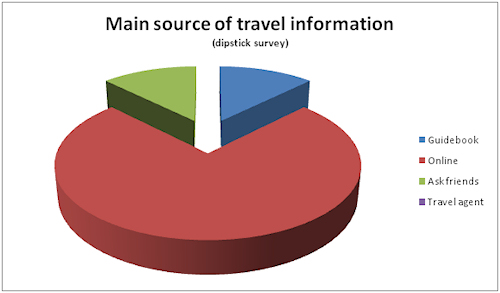 main source of travel information
