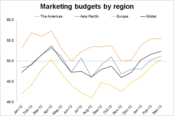 Marketing budgets by region